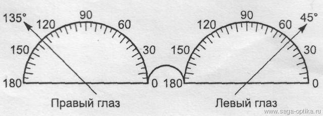Очковая градусная сетка системы ТАБО