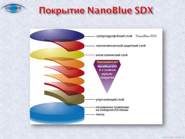 Технологии защиты глаз при работе за компьютером в 2016 году на примере очковой линзы «Glance 1,55 Nano-Blue»